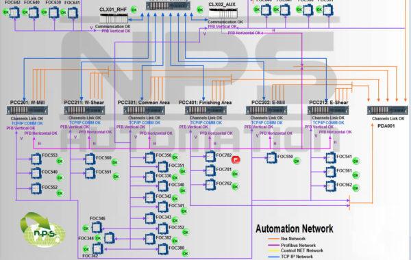 Maintenance HMI – Automation Network Page